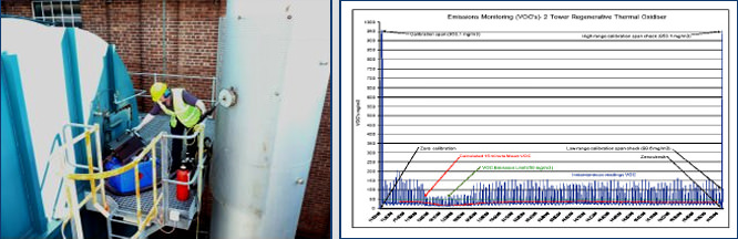 VOC Emissions monitoring of an RTO discharge stack by EPM & Typical graphical result of VOC Emissions monitoring of an RTO discharge stack by EPM